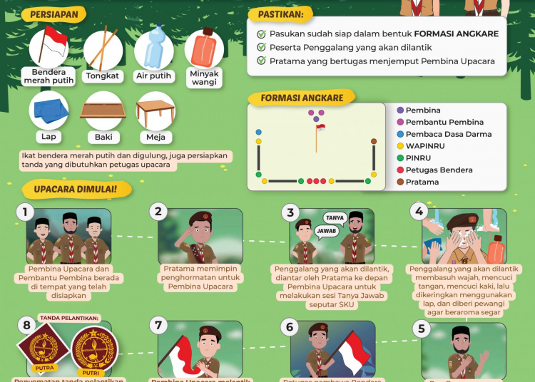 Infografis-Pramuka-Upacara-Penggalang-Alt-2